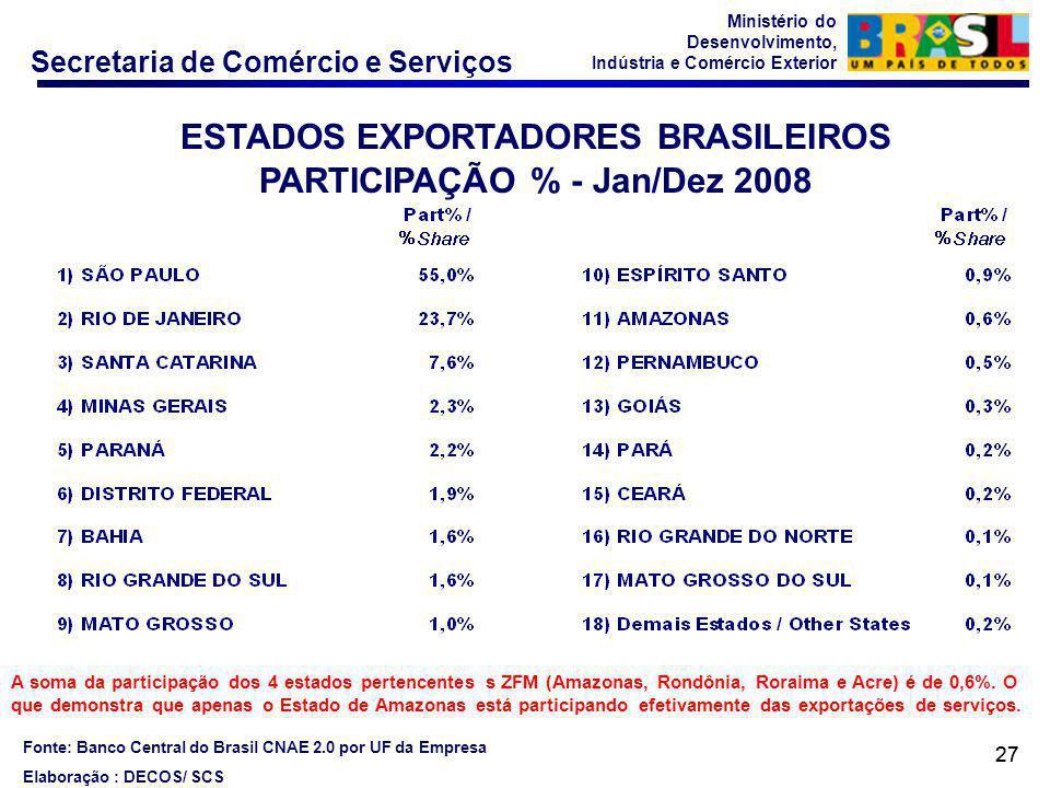 ESTADOS EXPORTADORES BRASILEIROS PARTICIPAÇÃO % - Jan/Dez 2008