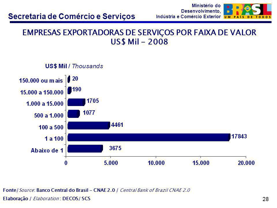 EMPRESAS EXPORTADORAS DE SERVIÇOS POR FAIXA DE VALOR