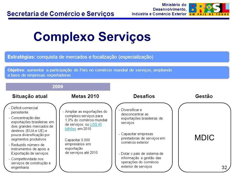 Complexo Serviços MDIC Situação atual Metas 2010 Desafios Gestão