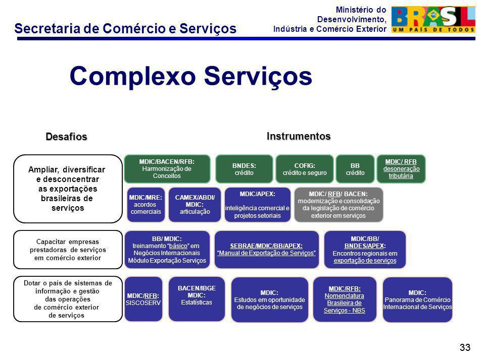Complexo Serviços Desafios Instrumentos 33 Ampliar, diversificar