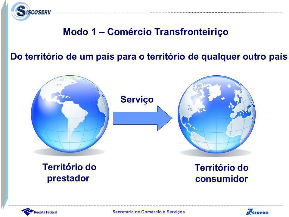Modo 1 – Comércio Transfronteiriço Território do prestador