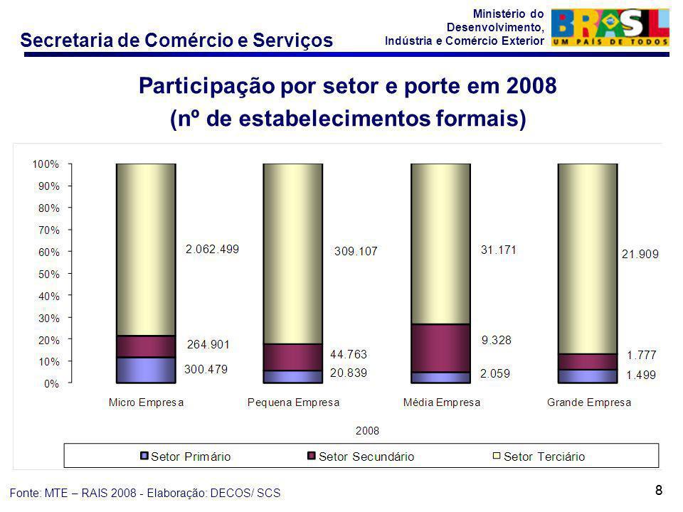 Participação por setor e porte em 2008