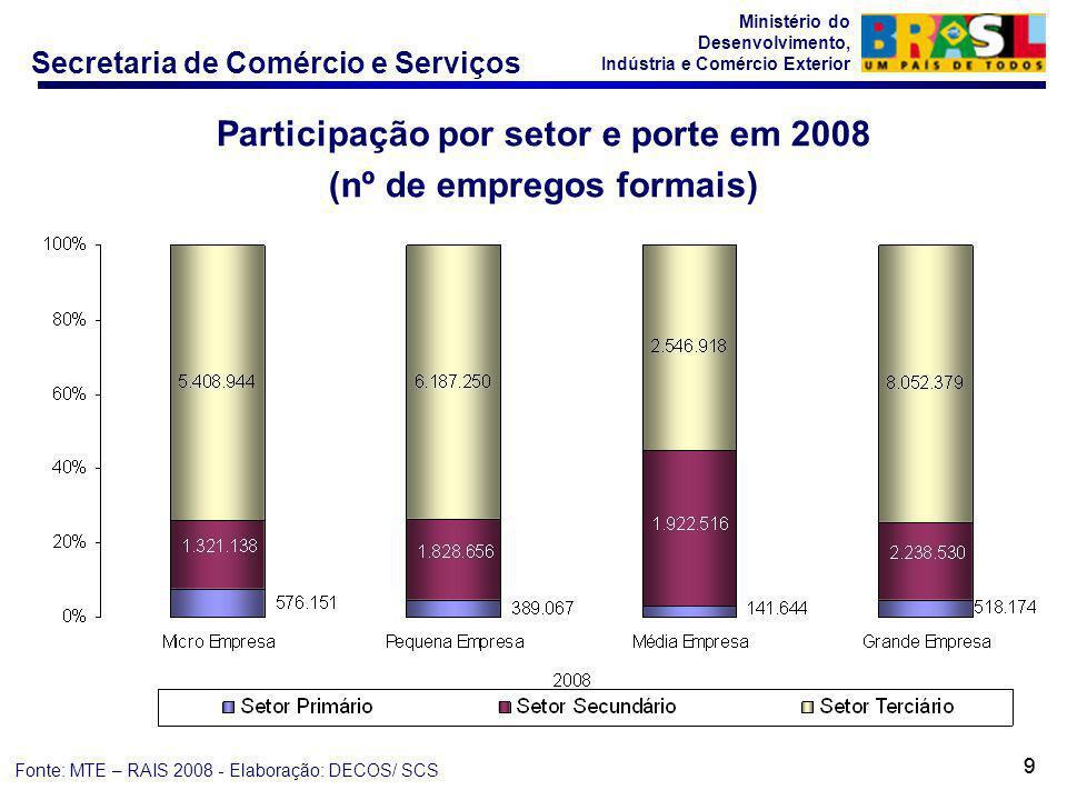 Participação por setor e porte em 2008 (nº de empregos formais)