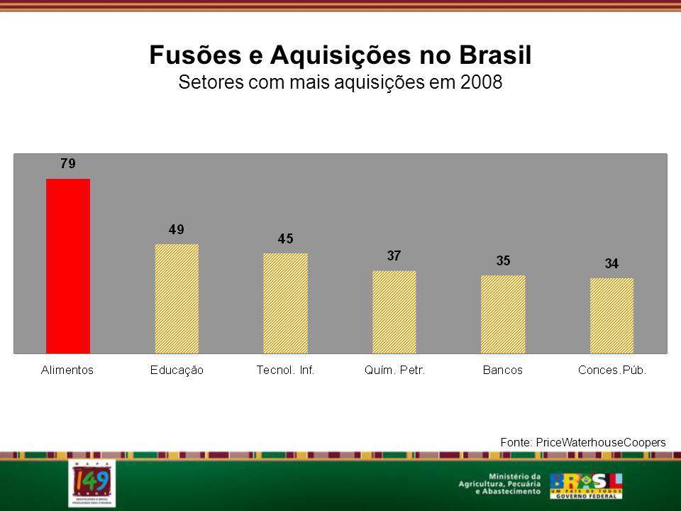 Fusões e Aquisições no Brasil