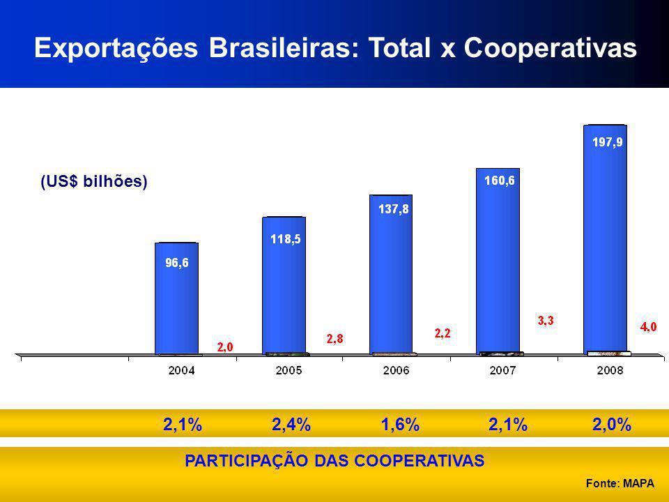 Exportações Brasileiras: Total x Cooperativas