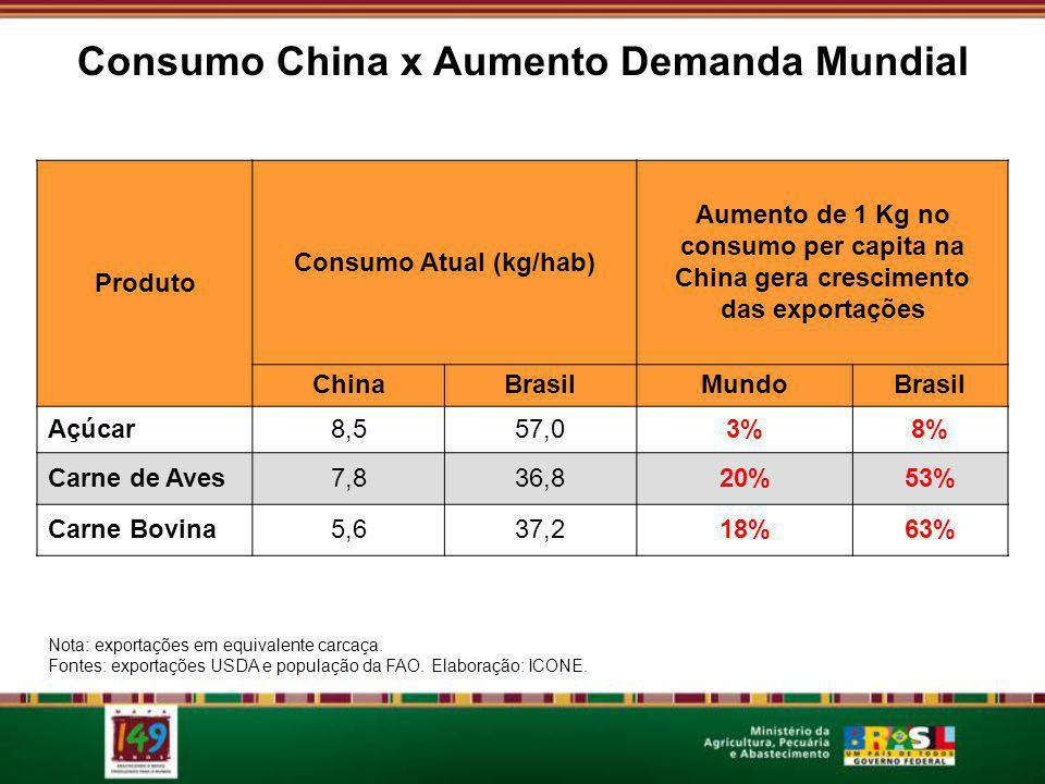 Consumo China x Aumento Demanda Mundial Consumo Atual (kg/hab)