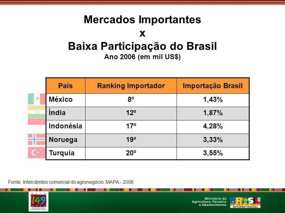 Baixa Participação do Brasil