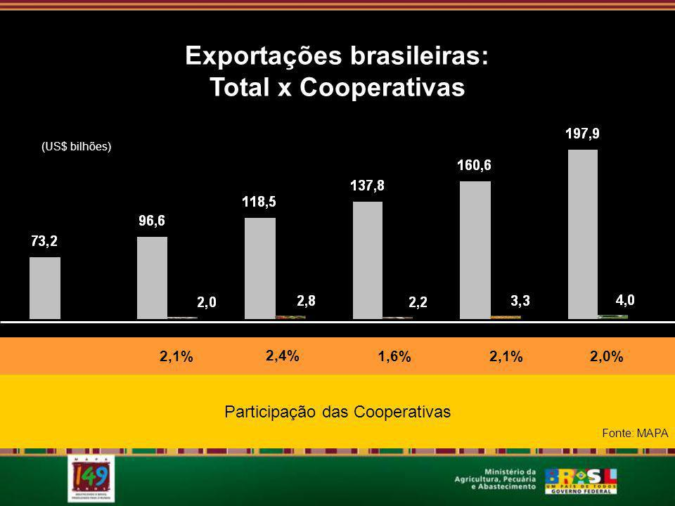 Exportações brasileiras: