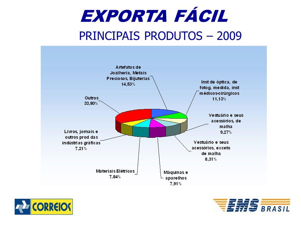 EXPORTA FÁCIL PRINCIPAIS PRODUTOS – 2009