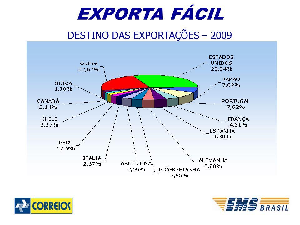 DESTINO DAS EXPORTAÇÕES – 2009
