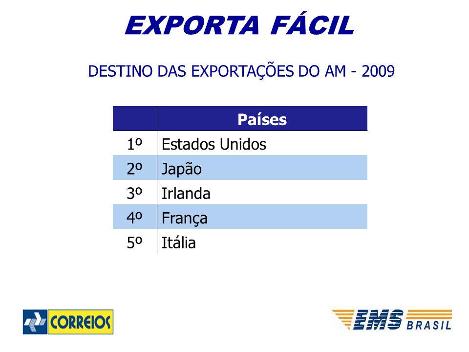 DESTINO DAS EXPORTAÇÕES DO AM - 2009