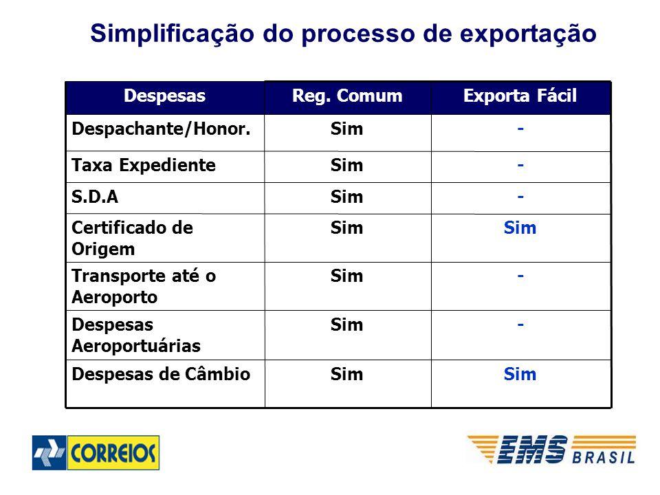 Simplificação do processo de exportação