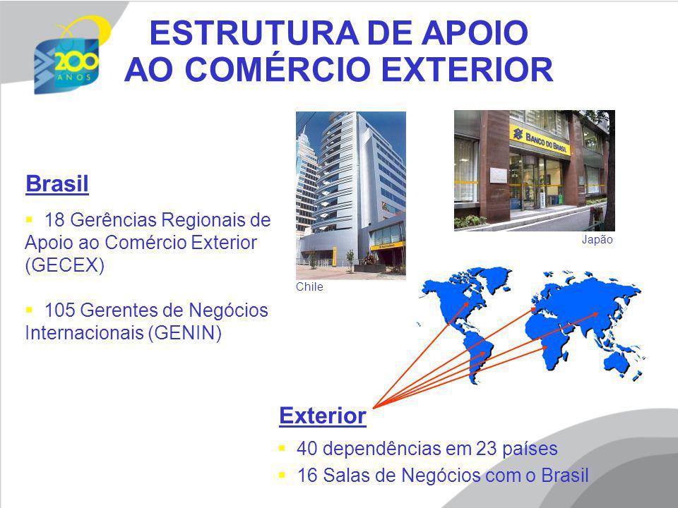 ESTRUTURA DE APOIO AO COMÉRCIO EXTERIOR