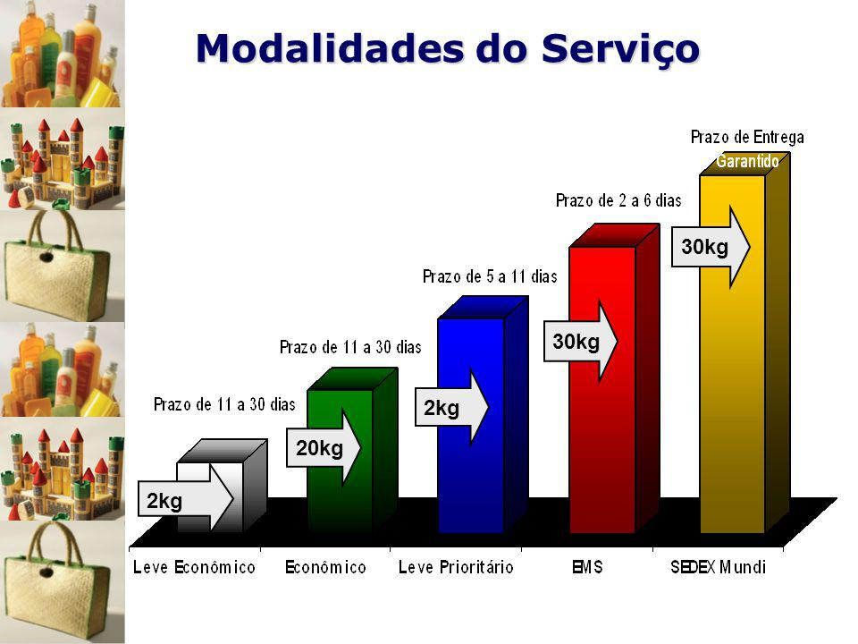 Modalidades do Serviço