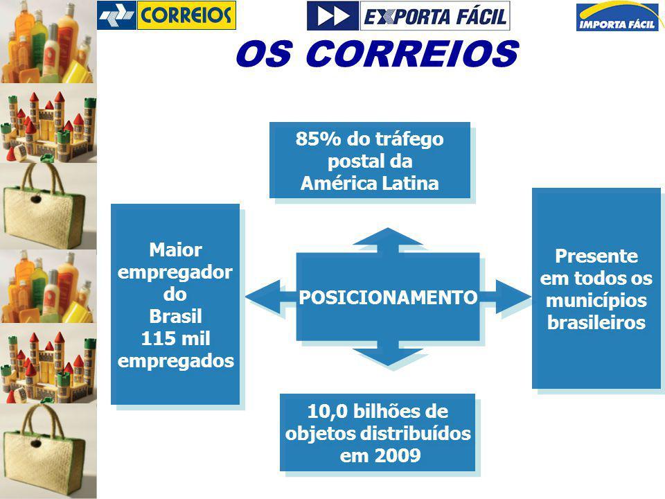 OS CORREIOS 85% do tráfego postal da América Latina Presente Maior