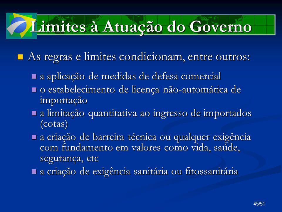 Limites à Atuação do Governo