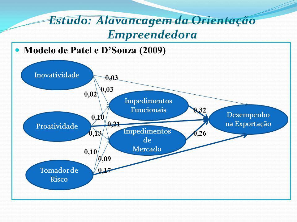 Estudo: Alavancagem da Orientação Empreendedora