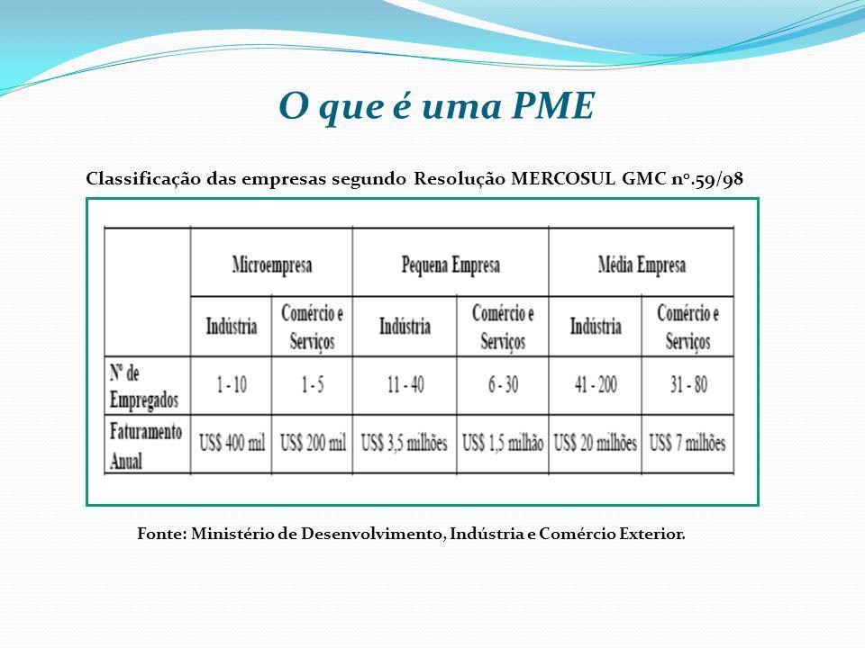 O que é uma PME Classificação das empresas segundo Resolução MERCOSUL GMC n0.59/98.
