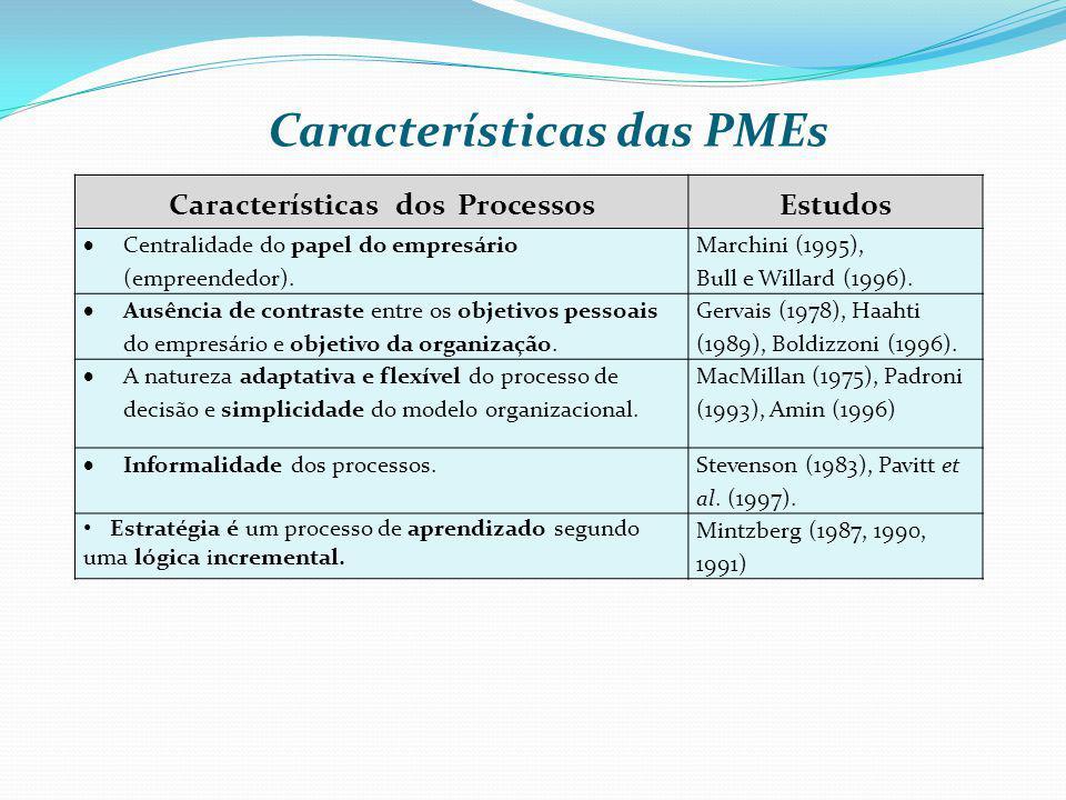 Características das PMEs