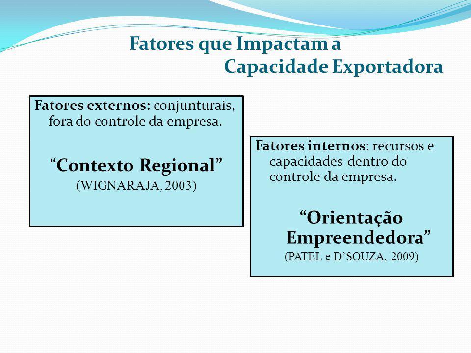 Fatores que Impactam a Capacidade Exportadora