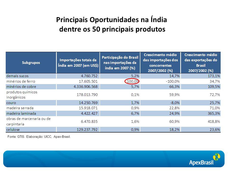 Principais Oportunidades na Índia dentre os 50 principais produtos