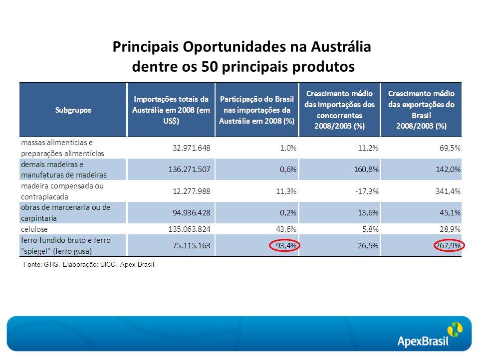 Principais Oportunidades na Austrália dentre os 50 principais produtos