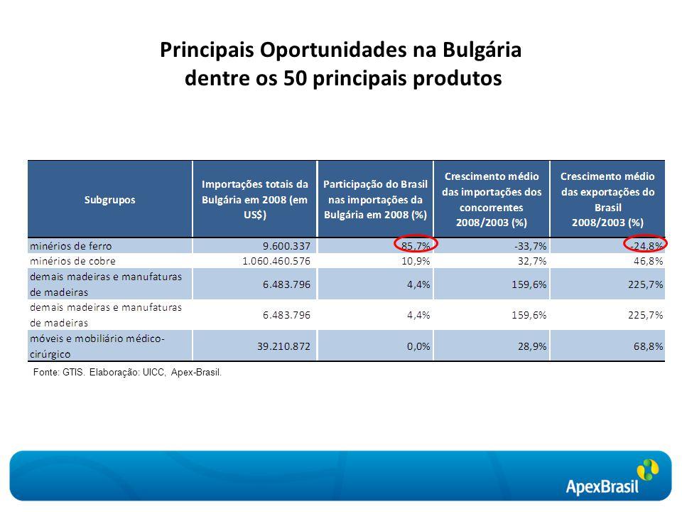Principais Oportunidades na Bulgária dentre os 50 principais produtos