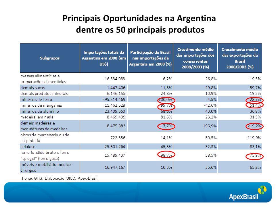 Principais Oportunidades na Argentina dentre os 50 principais produtos
