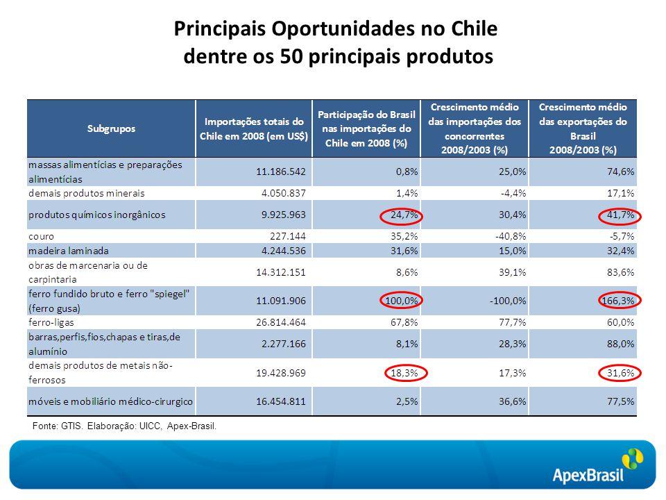 Principais Oportunidades no Chile dentre os 50 principais produtos