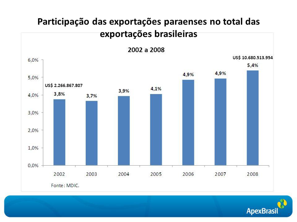 Participação das exportações paraenses no total das exportações brasileiras