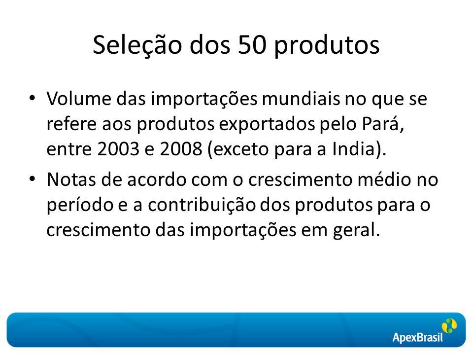 Seleção dos 50 produtos Volume das importações mundiais no que se refere aos produtos exportados pelo Pará, entre 2003 e 2008 (exceto para a India).