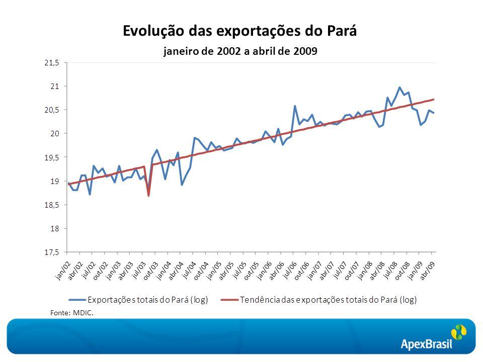 Evolução das exportações do Pará