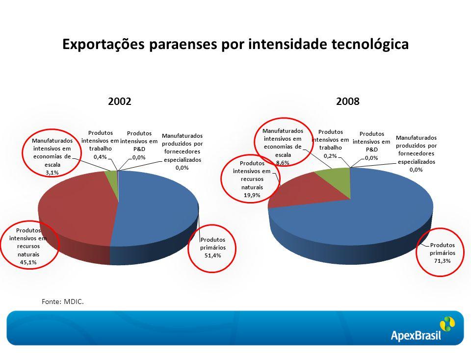 Exportações paraenses por intensidade tecnológica