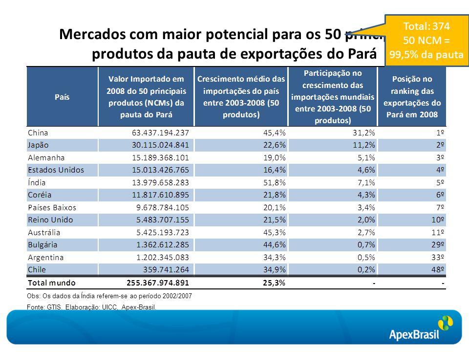Mercados com maior potencial para os 50 principais produtos da pauta de exportações do Pará