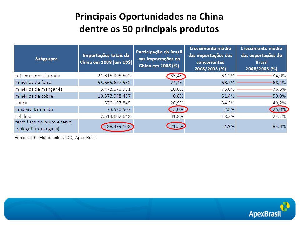 Principais Oportunidades na China dentre os 50 principais produtos