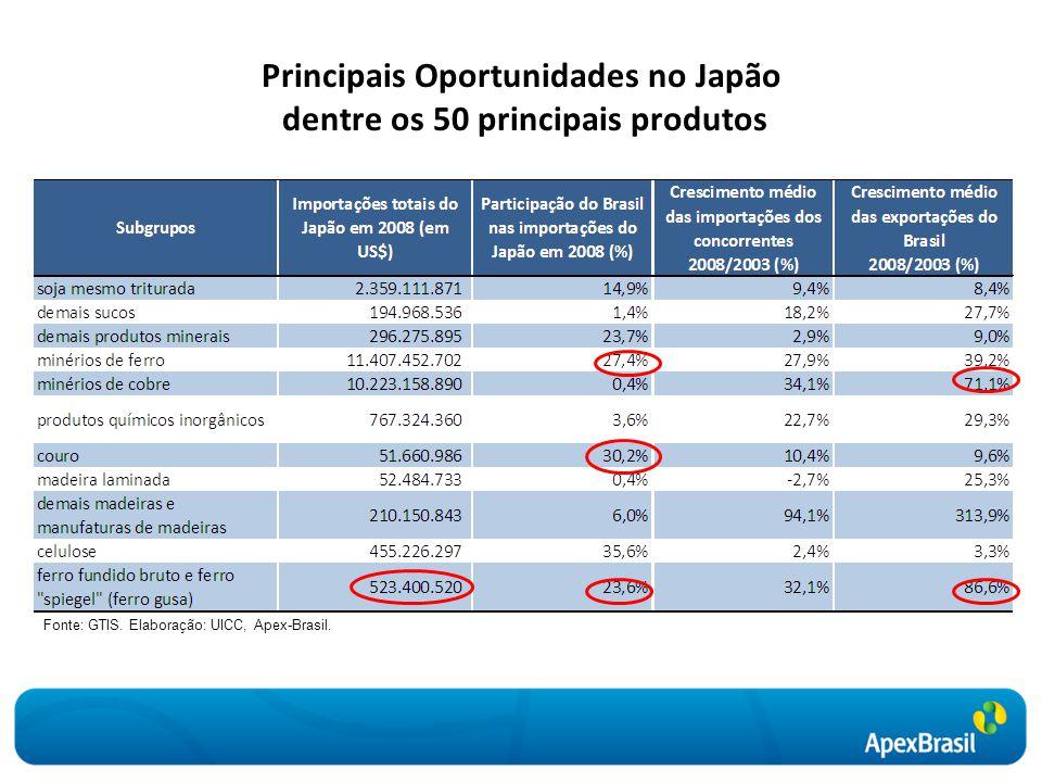 Principais Oportunidades no Japão dentre os 50 principais produtos