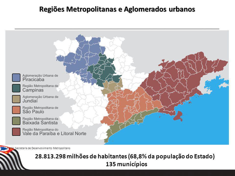 Regiões Metropolitanas e Aglomerados urbanos