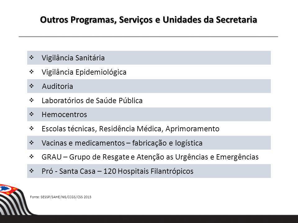 Outros Programas, Serviços e Unidades da Secretaria