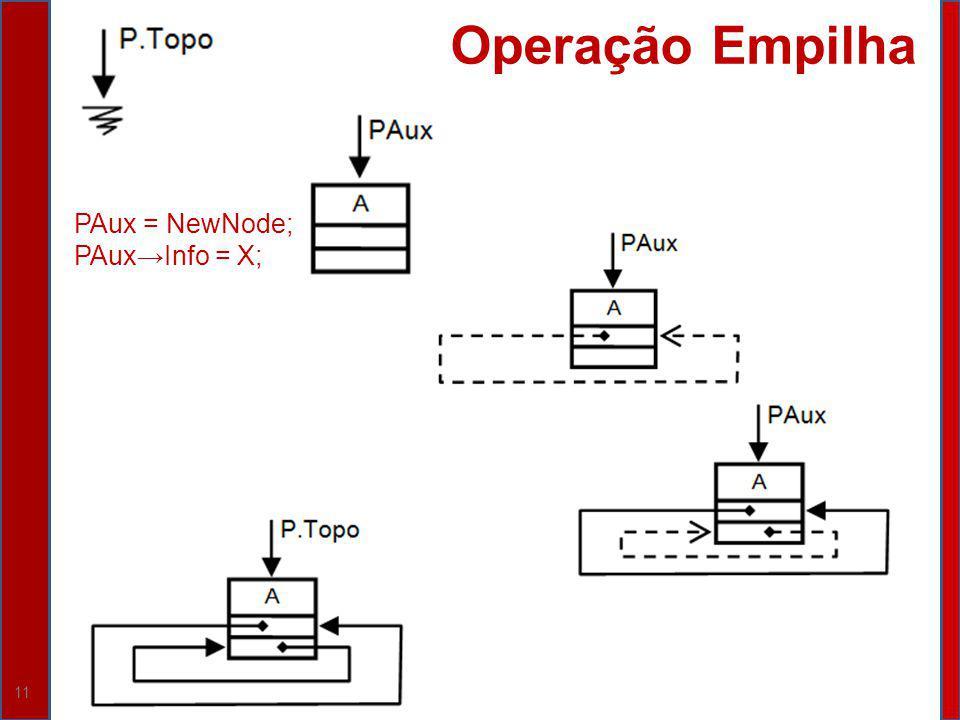 Operação Empilha PAux = NewNode; PAux→Info = X;
