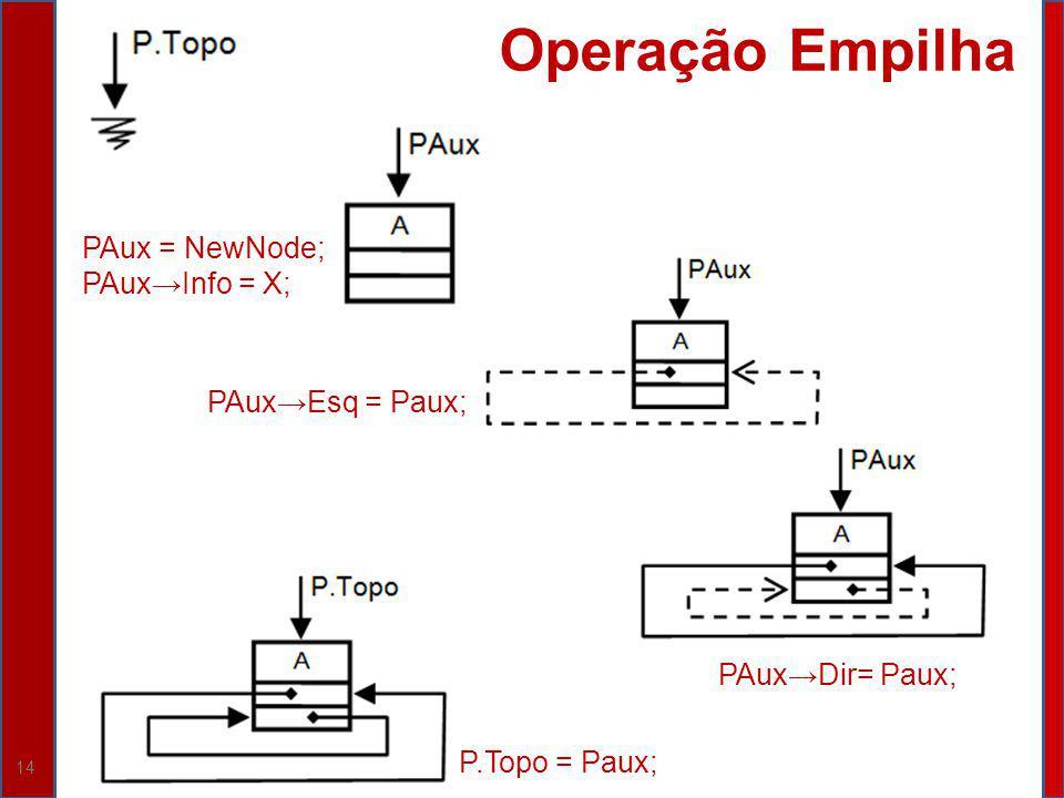 Operação Empilha PAux = NewNode; PAux→Info = X; PAux→Esq = Paux;