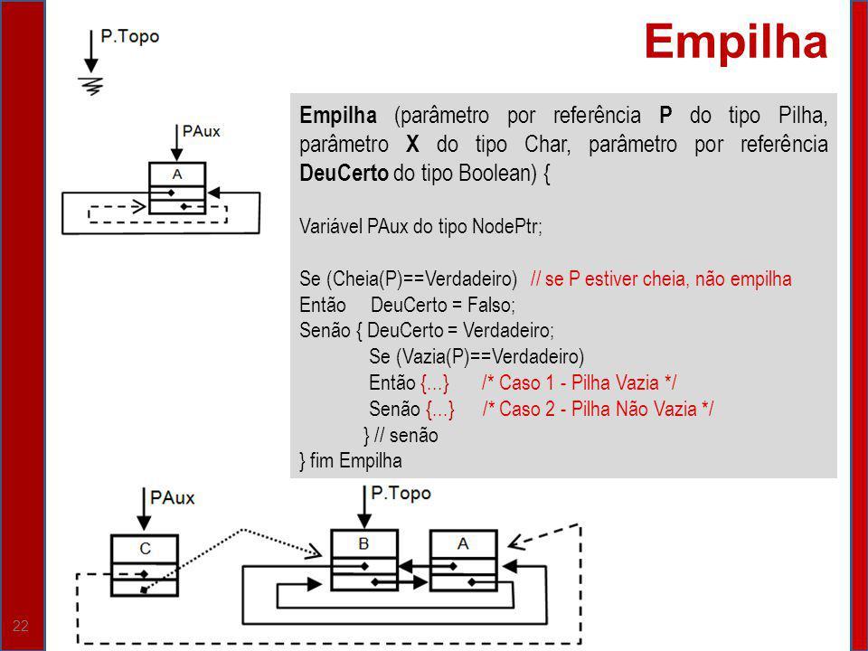 Empilha Empilha (parâmetro por referência P do tipo Pilha, parâmetro X do tipo Char, parâmetro por referência DeuCerto do tipo Boolean) {