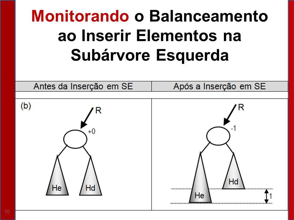 Monitorando o Balanceamento ao Inserir Elementos na Subárvore Esquerda
