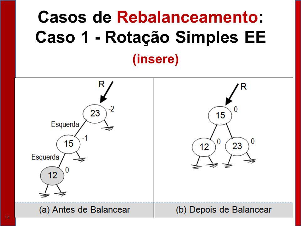 Casos de Rebalanceamento: Caso 1 - Rotação Simples EE