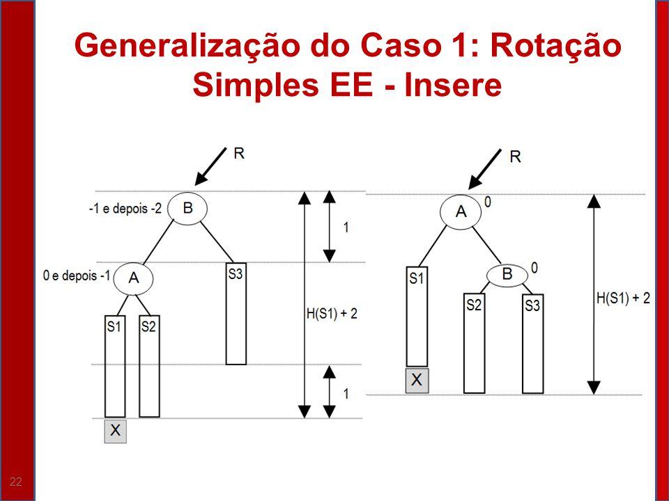 Generalização do Caso 1: Rotação Simples EE - Insere