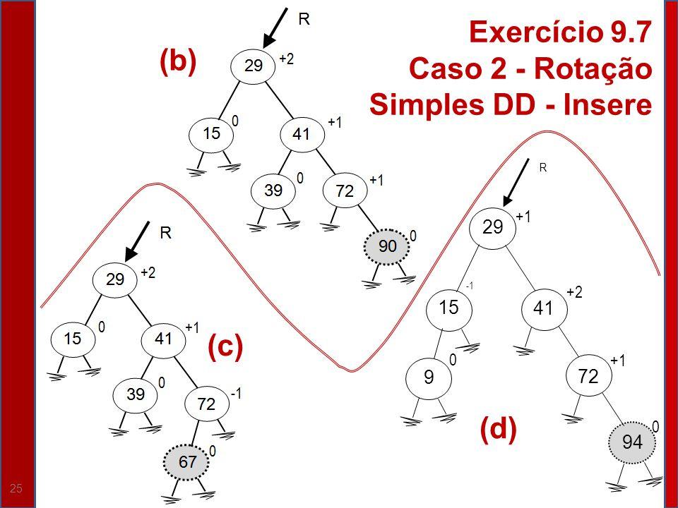 Caso 2 - Rotação Simples DD - Insere (b)
