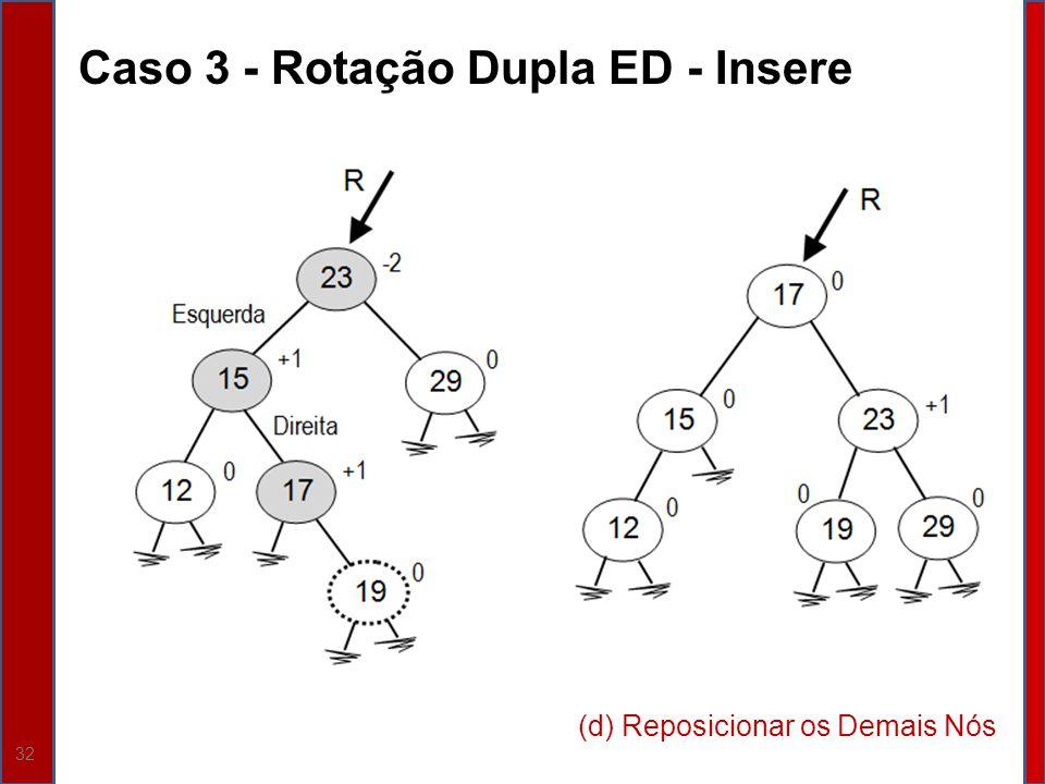 Caso 3 - Rotação Dupla ED - Insere