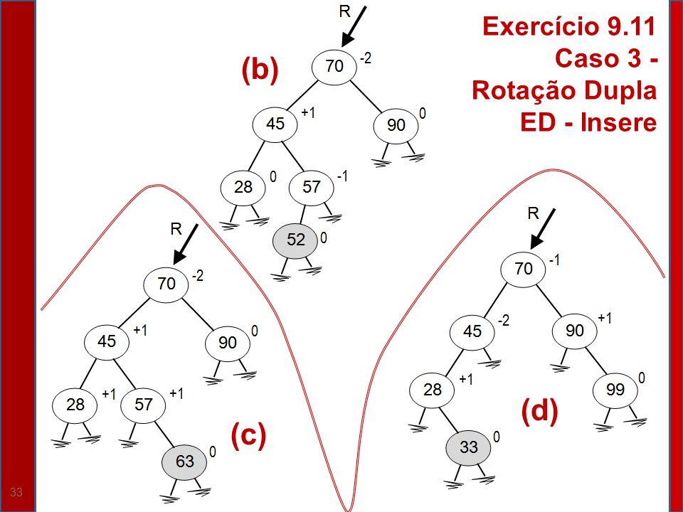 Exercício 9.11 Caso 3 - Rotação Dupla ED - Insere (b) (d) (c)