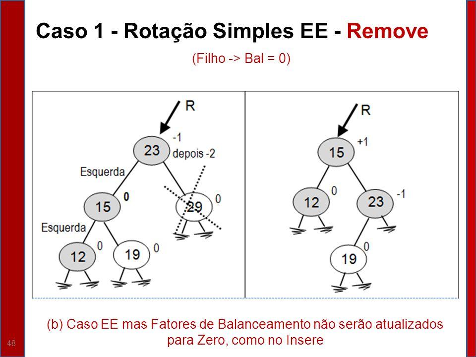 Caso 1 - Rotação Simples EE - Remove