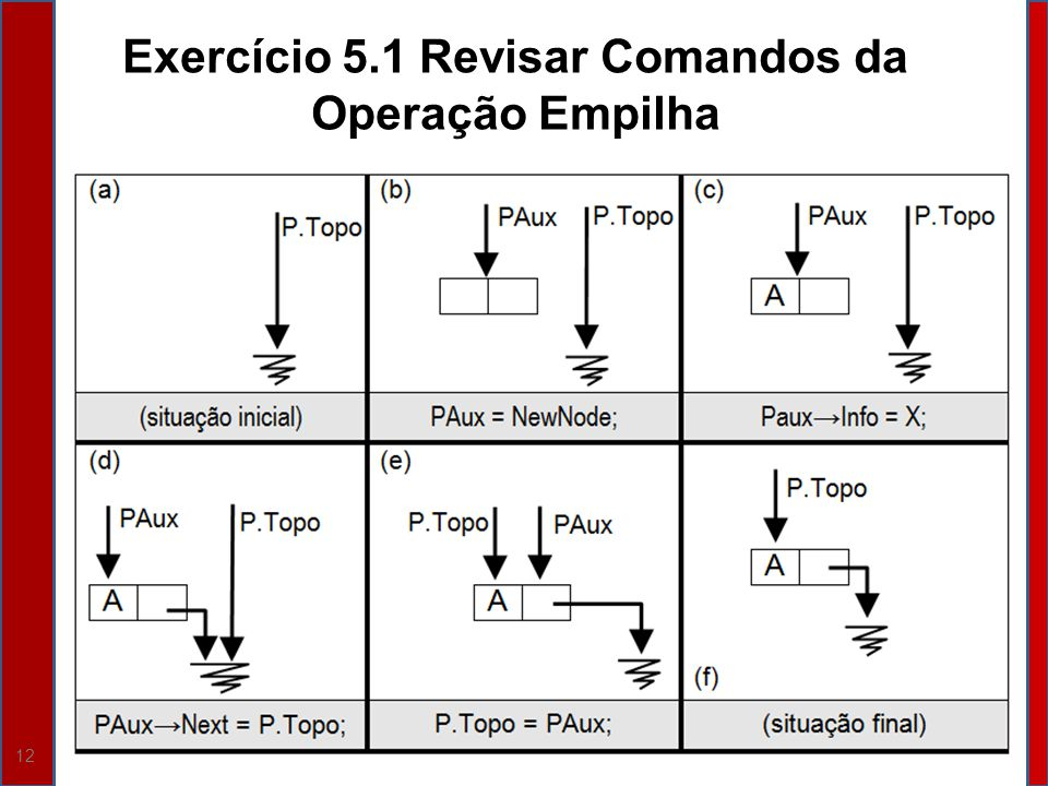 Exercício 5.1 Revisar Comandos da Operação Empilha