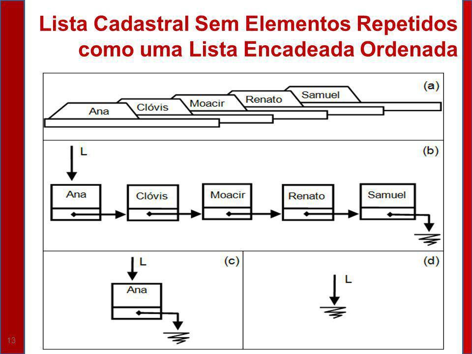 Lista Cadastral Sem Elementos Repetidos como uma Lista Encadeada Ordenada